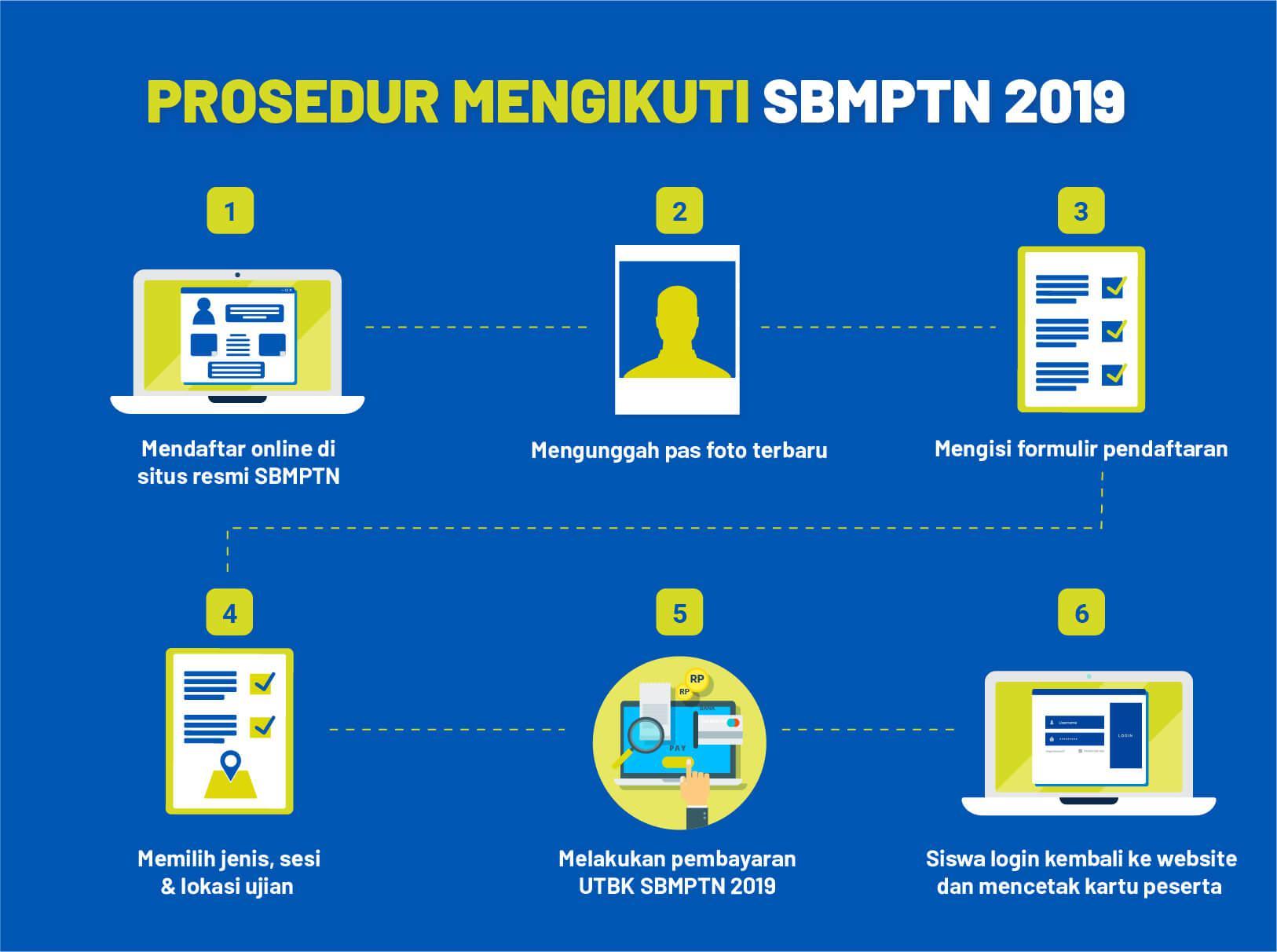 Prosedur Mengikuti UTBK SBMPTN 2019